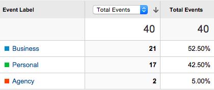 Google Analytics Add-on