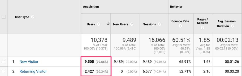 Returning versus new visitors on Google Analytics
