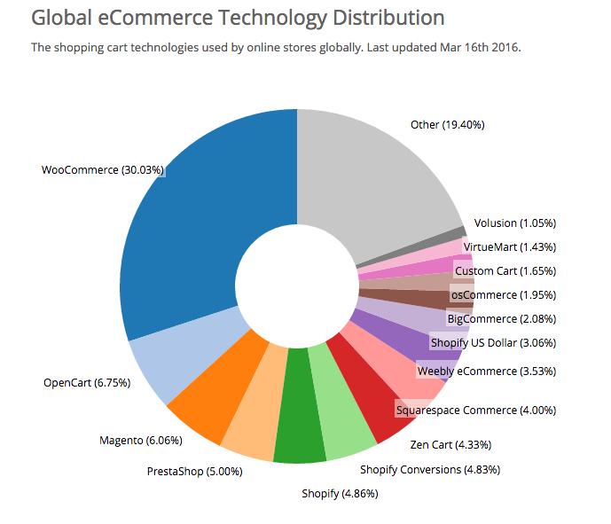 woocommerce-market-share